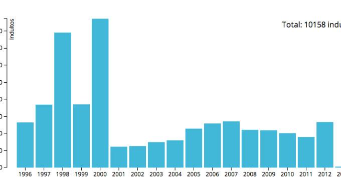 España ha indultado a 42 condenados por torturas y a 214 por malversación desde 1996