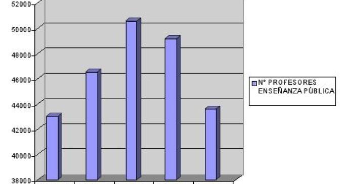 Los recortes acaban con 61.000 trabajadores de la educación pública