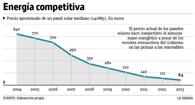 Los hogares con placas solares se enfrentan a la ruina económica