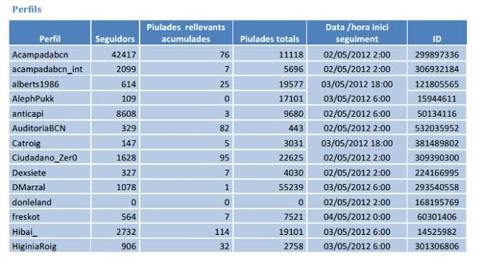 Anonymous denuncia que la Generalitat monitoriza a activistas en Twitter