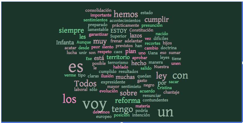 Nube de palabras de la entrevista de Mariano Rajoy en Antena 3