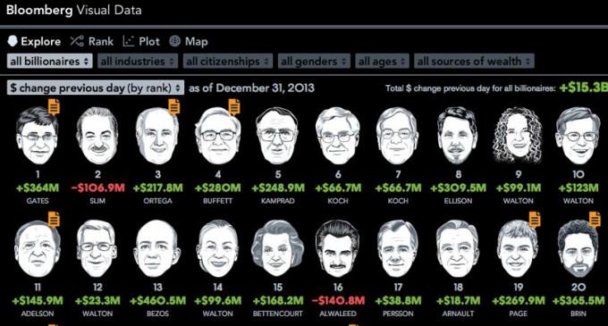 Los multimillonarios ganaron 383.000 millones de euros más durante 2013