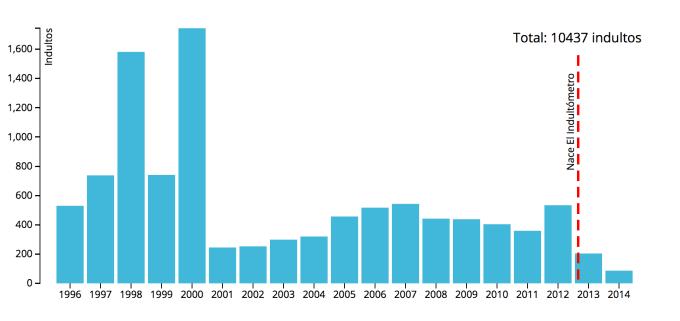 resumen-1996-2014