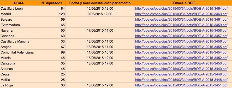 tabla_electoral