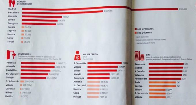 No nos engañan, Euskadi no es España