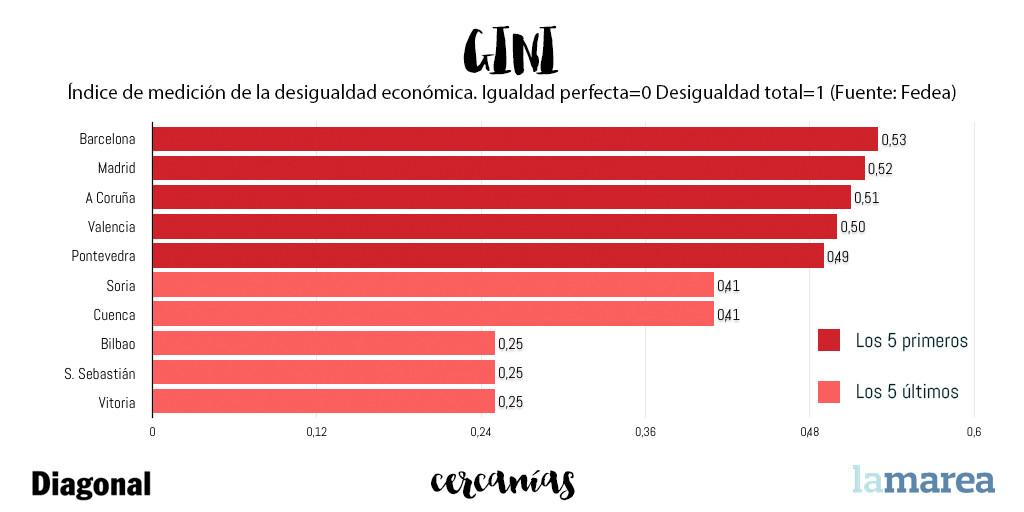 Índice GINI en España. Desigualdad económica