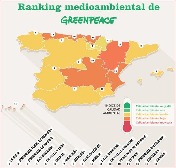 ranking-medioambiental