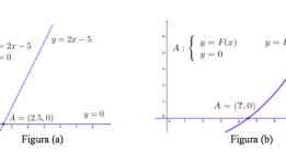 Resolución de ecuaciones difíciles: de lo lineal a lo no lineal