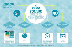 Reintegra La Marea: mándanos tu décimo premiado sólo con el reintegro y te damos una suscripción digital de 12 números y la agenda de regalo