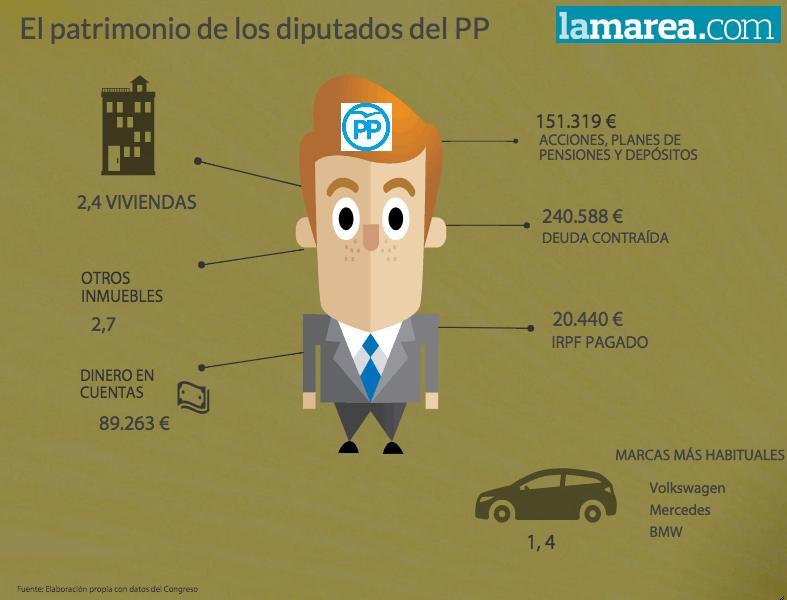 2- Patrimonio de los diputados del PP