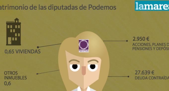 El patrimonio de las diputadas de Podemos
