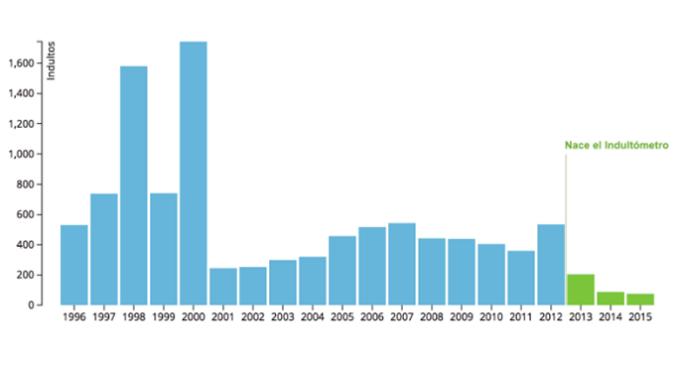 2015, el año con menos indultos de las últimas dos décadas