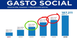 El PP no solo manipuló el gráfico, mintió: el gasto social no ha subido
