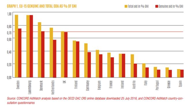 España retrocede a los años 80 en ayuda al desarrollo