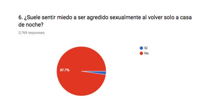 Test #AMíTampoco: El 98% de los hombres no tiene miedo a ser agredido sexualmente