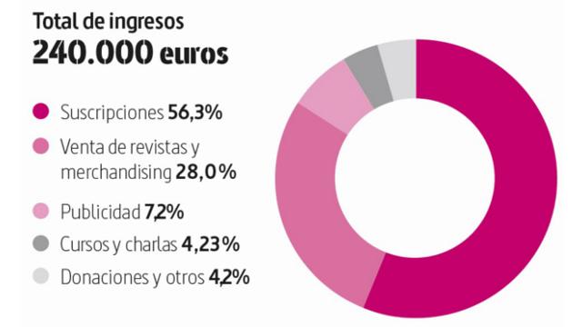 la marea, cuentas, 2017, ingresos