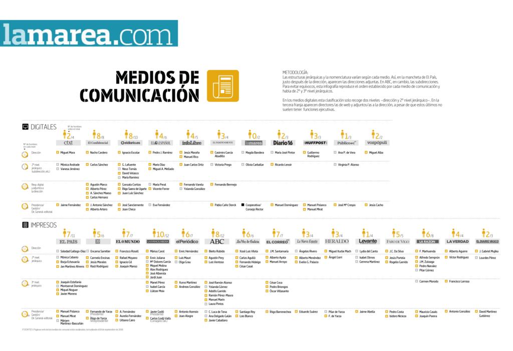 periodismo, directoras, directores, medios de comunicación, grafico