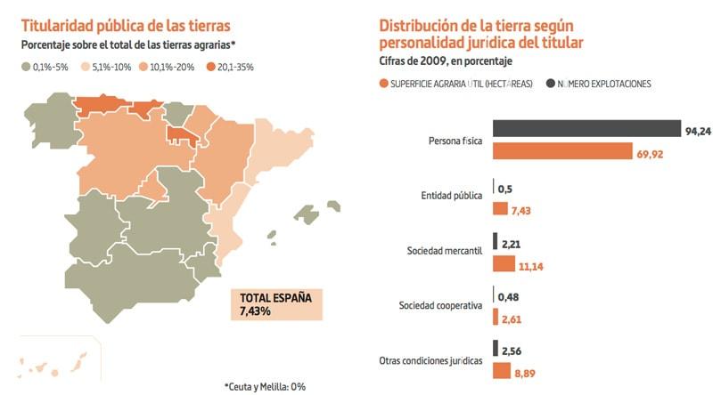 De quién es España? Los dueños de la tierra, el agua y el aire