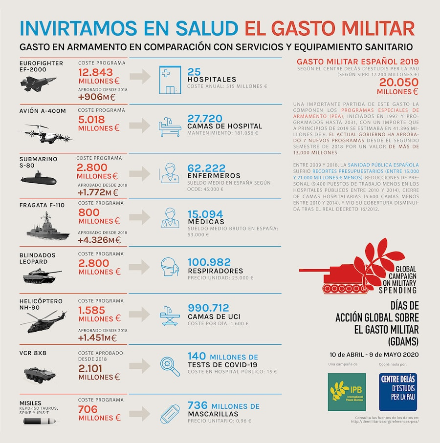 https://www.lamarea.com/wp-content/uploads/2020/04/Infografia_GastoMilitar_GastoSalud_Espana_CentreDelas_CAST_DEF_baja.jpg